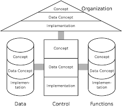 what is concept architecture of integrated information systems wikipedia