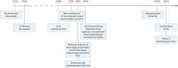 progress in intravenous thrombolytic therapy for acute stroke