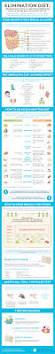 precision nutrition elimination diets image infographic