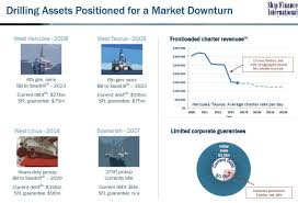 ship finance international ltd its exposure to the offshore
