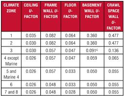 Insulation R Value For Basement Walls by R Values U0026 U Factors For Wood U0026 Steel Framed Buildings Sbc Magazine