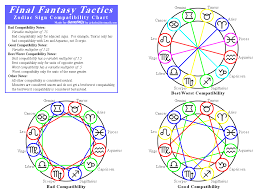 final fantasy tactics zodiac compatibility chart for playstation