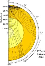 Interior Of The Earth For Class 7 Seimic Waves And Earth U0027s Interior