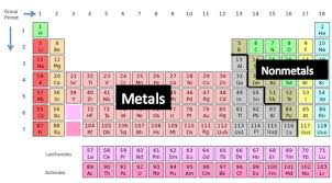Ions Periodic Table Rules For Naming Ionic Compounds U0026 Lesson Transcript