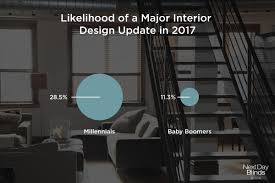 exclusive interior design ideas home decor trends in 2017