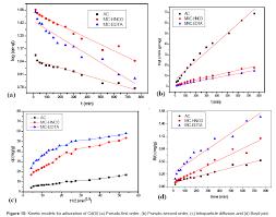 comparative adsorption studies of cd ii on edta and acid treated