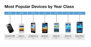 android users 66 of our android users are 2011 era or spec hardware