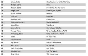 top 100 wedding songs top 100 wedding songs list hansenentertainment