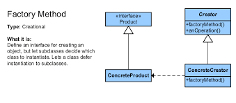factory pattern in java with exle factory method vs factory method design pattern software