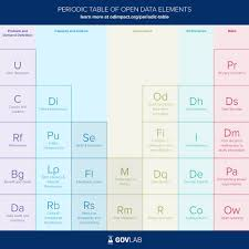 Al On Periodic Table Stefaan Verhulst And Andrew Young Share Two Part Series On Open