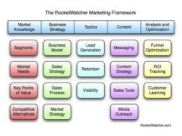 everything technology marketing a simple b2b marketing framework