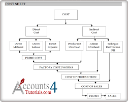 sheet types costing concepts cost sheet objectives types of cost centre