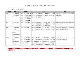 si鑒e aphp 102 國內外創意 創新 創業或發明競賽等獎項例示表 詹翔霖教授