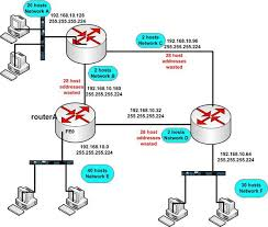 subnetting tutorial ccna cool subnetting tricks with variable length subnet mask pluralsight