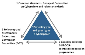 Council Of Europe Convention On Cybercrime Budapest Against Cybercrime