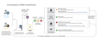 sub central help desk number aws support trusted advisor