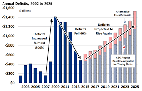Fiscal Year 2014 National Debt The Future For The Deficit And Debt Mygovcost Government Cost