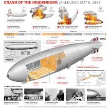 hindenburg at 80 an interactive look into the tragic fateful voyage