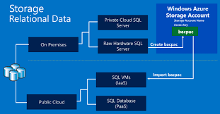 Azure Overview by How To Create A Windows Azure Storage Account U2013 Bruno Terkaly