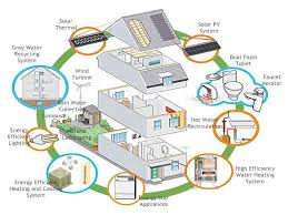 eco home plans energy efficient eco friendly house plans bestofhouse net 5863