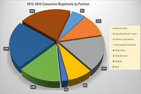 participate association for behavior analysis international