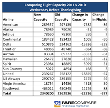 farecompare s thanksgiving flight travel guide