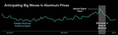alum prices getting ahead of commodity price
