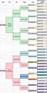 17 best images about genealogy on pinterest genealogy genealogy