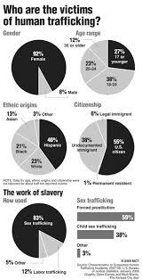 Human Trafficking Estimates by Best 25 Human Trafficking Ideas On Human Trafficking