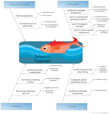 Sample Fishbone Diagram Template an ishikawa diagram illustrated the causes and effects for delay