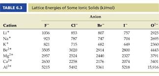 Bond Energies Table Lattice Energy And Ionic Bonds Html Chm2045 F13 All