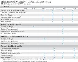porsche 911 maintenance schedule maintenance guide service menu mercedes of marin