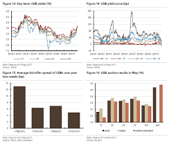 what is causing china u0027s yield curves to invert ubs answers zero