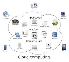 cloud computing wikipedia
