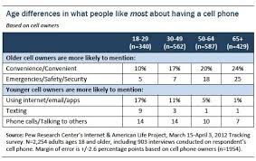 part i the and bad of cell ownership pew research center