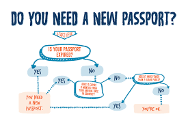 how to get a u s passport in 2 weeks or less rustic pathways