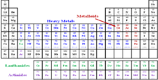 what are the heavy metals on the periodic table fig 1 heavy metal position in periodic table scientific diagram