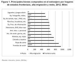 tabla de ingresos para medical 2016 análisis de las compras de los consumidores mexicanos en estados