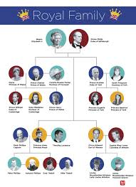 royal family tree this chart explains it all reader u0027s digest