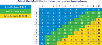 math facts meet the math facts addition subtraction pack books dvds