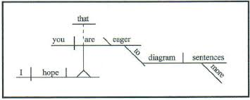 Pedestal In A Sentence Diagramming Sentences