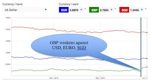 Usd To Sgd Possible Impact Of Britain S Exit From Eu 2016 Icompareloan