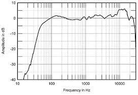 Polk Audio Rti A1 Bookshelf Speakers Review Polk Rti A1 Loudspeaker Measurements Stereophile Com