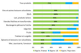 Consommation De Produits Bio Dans Le Marché De La Bio En Agence Française Pour Le