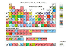 Beer Periodic Table The Periodic Table Of Scotch Whisky U2013 Posters Available