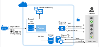 overview of live streaming using azure media services microsoft docs