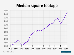 How Big Is 900 Square Feet Houses Median Square Footage Chart Business Insider