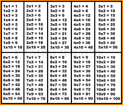 Multiplication Time Tables Multiplication Table Multiplication Table 24x36 Mathematical Aid