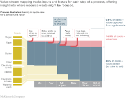 Value Stream Mapping More From Less Making Resources More Productive Mckinsey U0026 Company