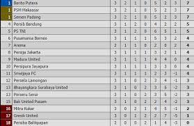 klasemen liga 1 indonesia 2017 bolalob com